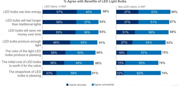 Increase in the Consumption of LED fixtures in USA