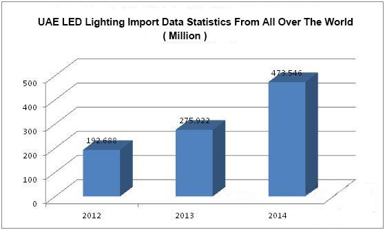 LED Lighting Analysis of the UAE Market