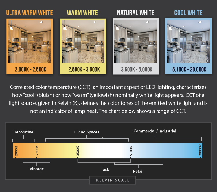 Understanding the differences between the warm and cool white LED highbay lights