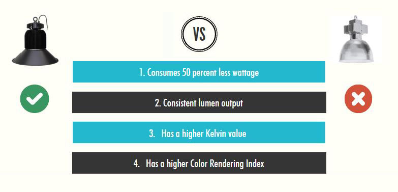 4 Major Reasons As To Why LED High Bay Fittings Are Better Than 400W Metal Halide Lamps